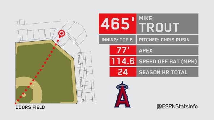 Mike Trout's 465 foot homerun