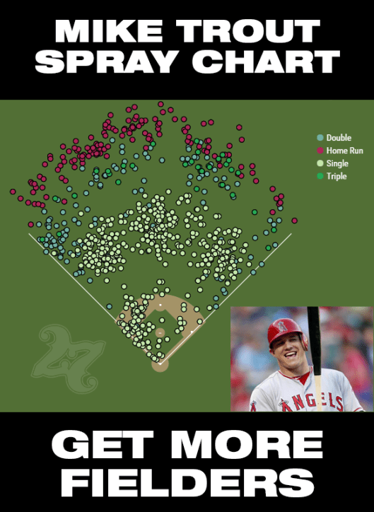 Mike Trout's Career Spray chart