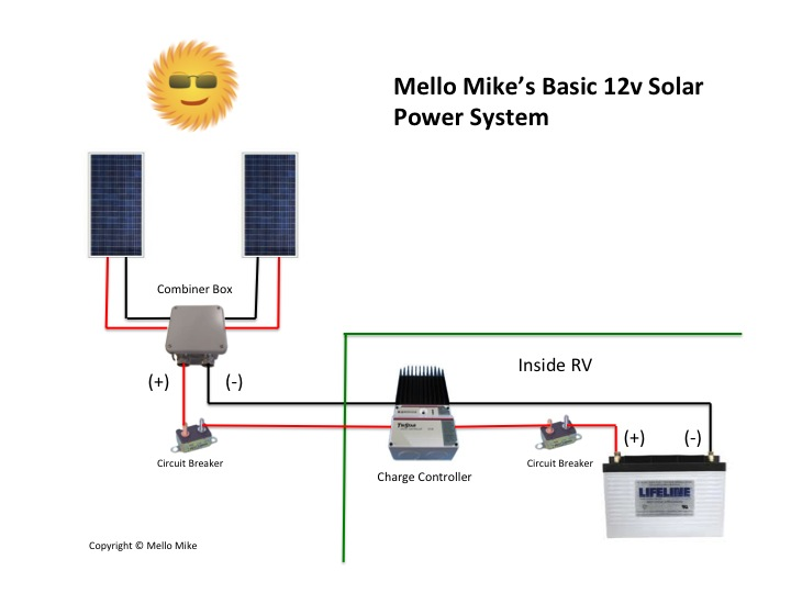 Solar power 101 truck camper adventure as mentioned several environmental factors affect the efficiency or electrical output of a solar panel these factors include shading overcast skies asfbconference2016 Gallery