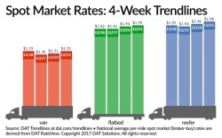 http://www.truckinginfo.com/news/story/2017/01/spot-truckload-freight-rates-jump-capacity-tightens-at-year-s-end.aspx