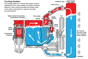 How to maintain your HD engine coolant system  Truck News