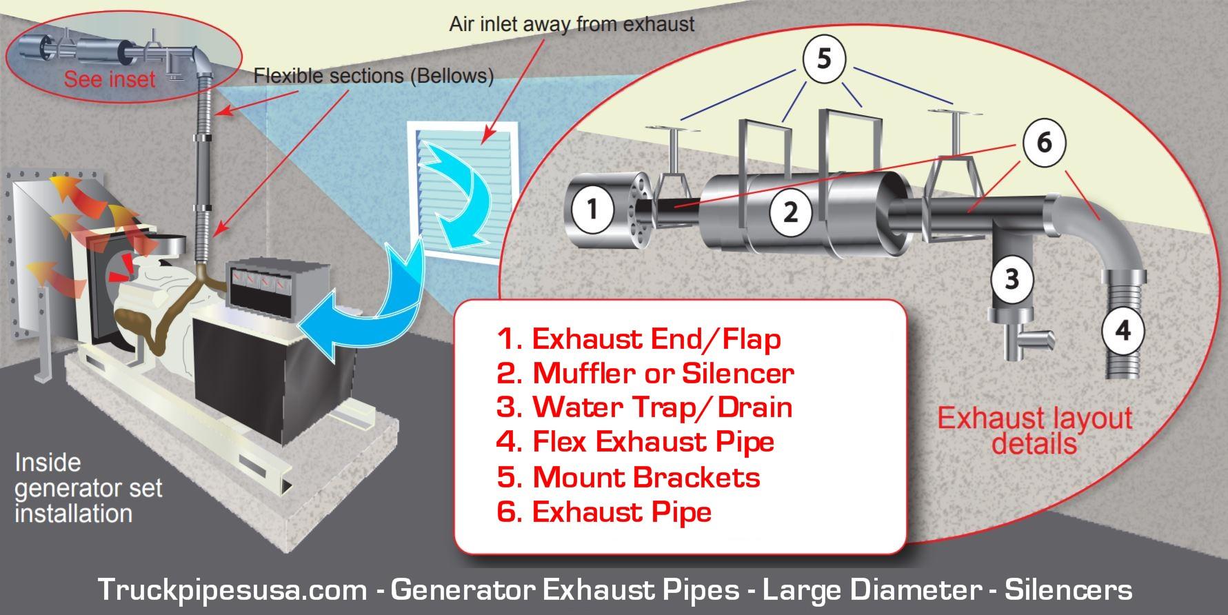 generator exhaust large diameter