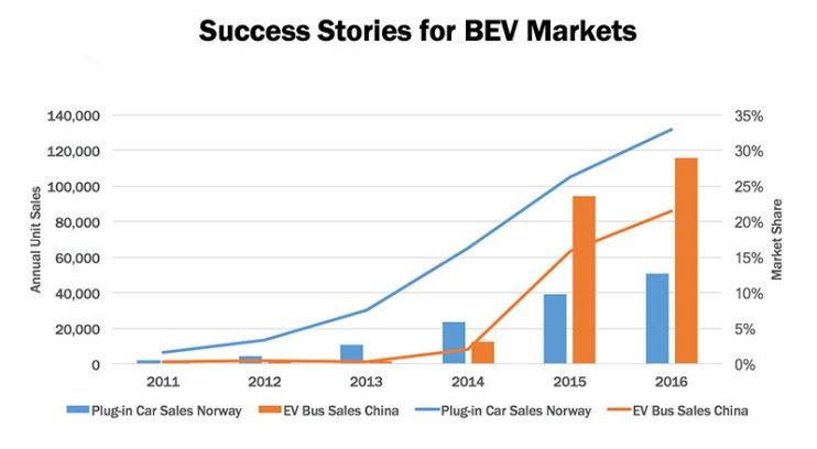 norway china success stories