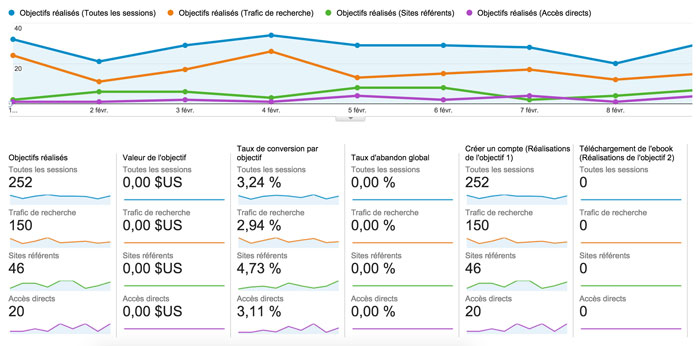 trucs-de-blogueuse-objectifs-google-analytics-3