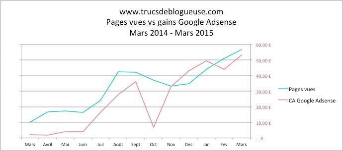 trucs-de-blogueuse-pourquoi-augmenter-pages-vues-2