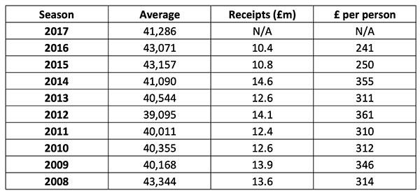 Season 2017 Av. 41,286 receipts (£m) N/A £ per person N/A 2016 Av. 43,071 receipts (£m) 10.4 per person 241 2015 43,157 10.8 250 2014 41,090 14.6 355 2013 40,544 12.6 311 2012 39,095 14.1 361 2011 40,011 12.4 310 2010 40,355 12.6 312 2009 40,168 13.9 346 2008 43,344 13.6 314