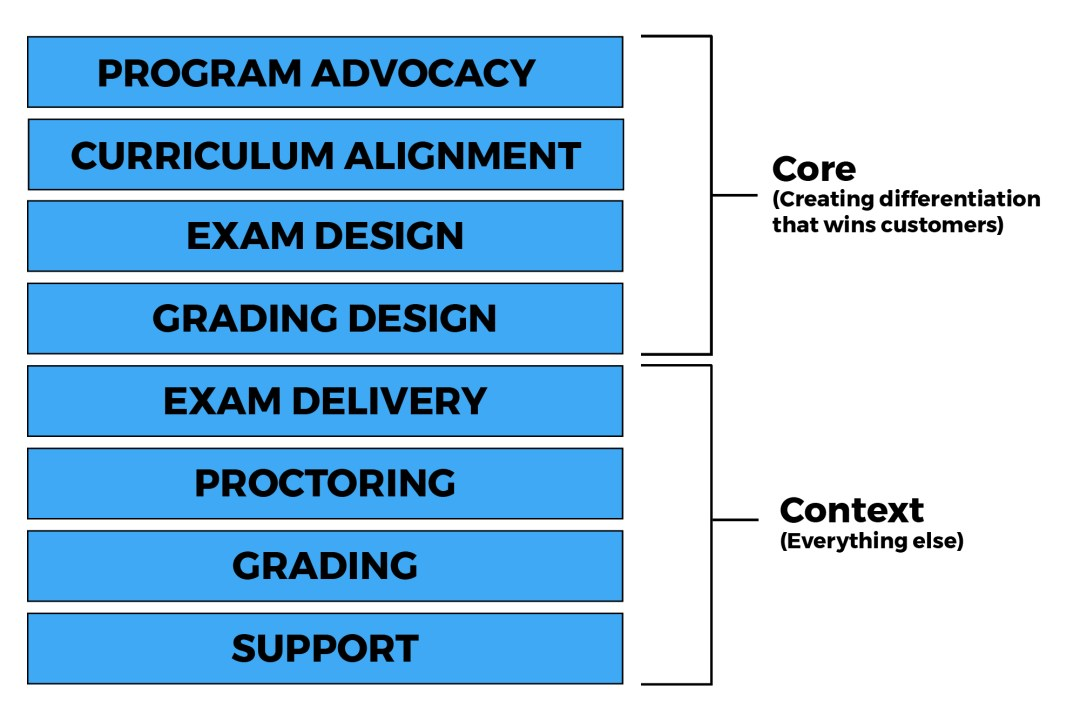 Performance-Base Certification Exams - Core Versus Context