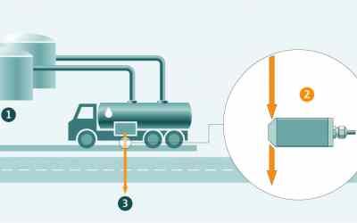 Qualitätsüberwachung von Treibstoff