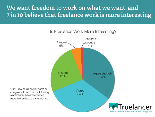 Freelancing in India Survey Results