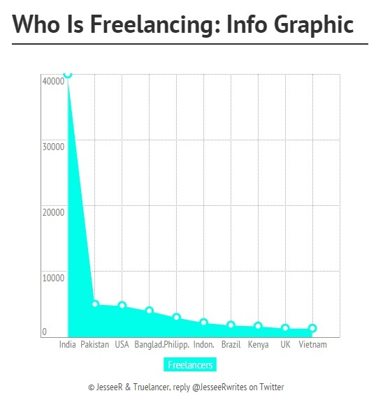 Freelancers In the world