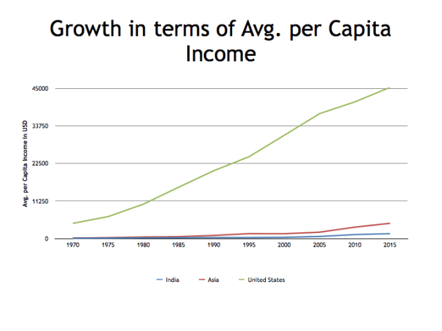 Growth in terms of avg per capita income USA India and Asia