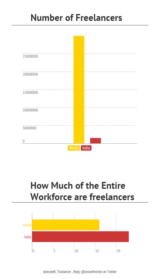 Number of freelancers in India and the world