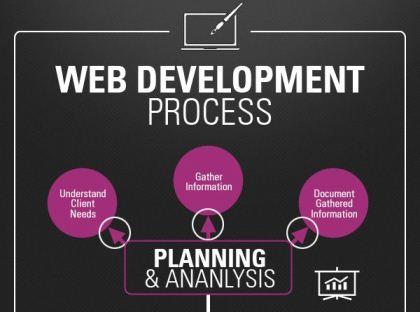 Web development Process Infographics featured image