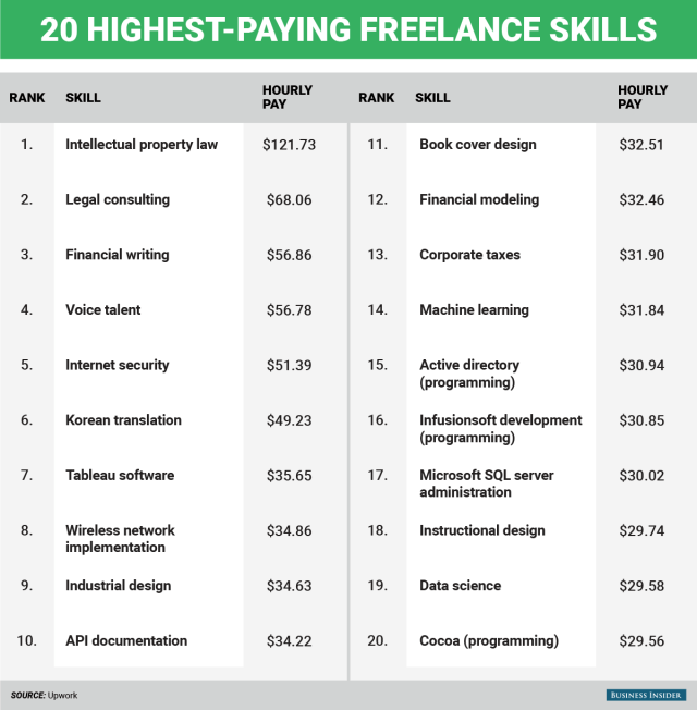 freelance earning infographic