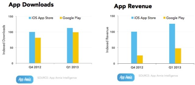 iOS vs Android Stats