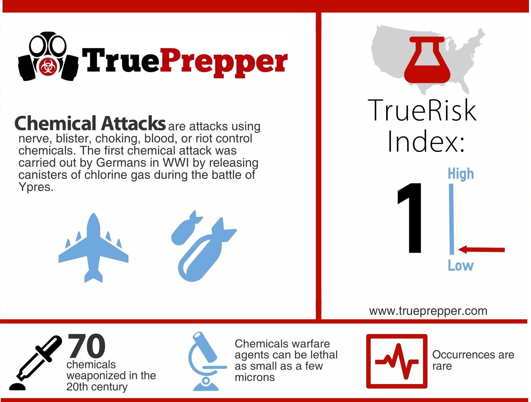 TrueRisk Chemical Attacks