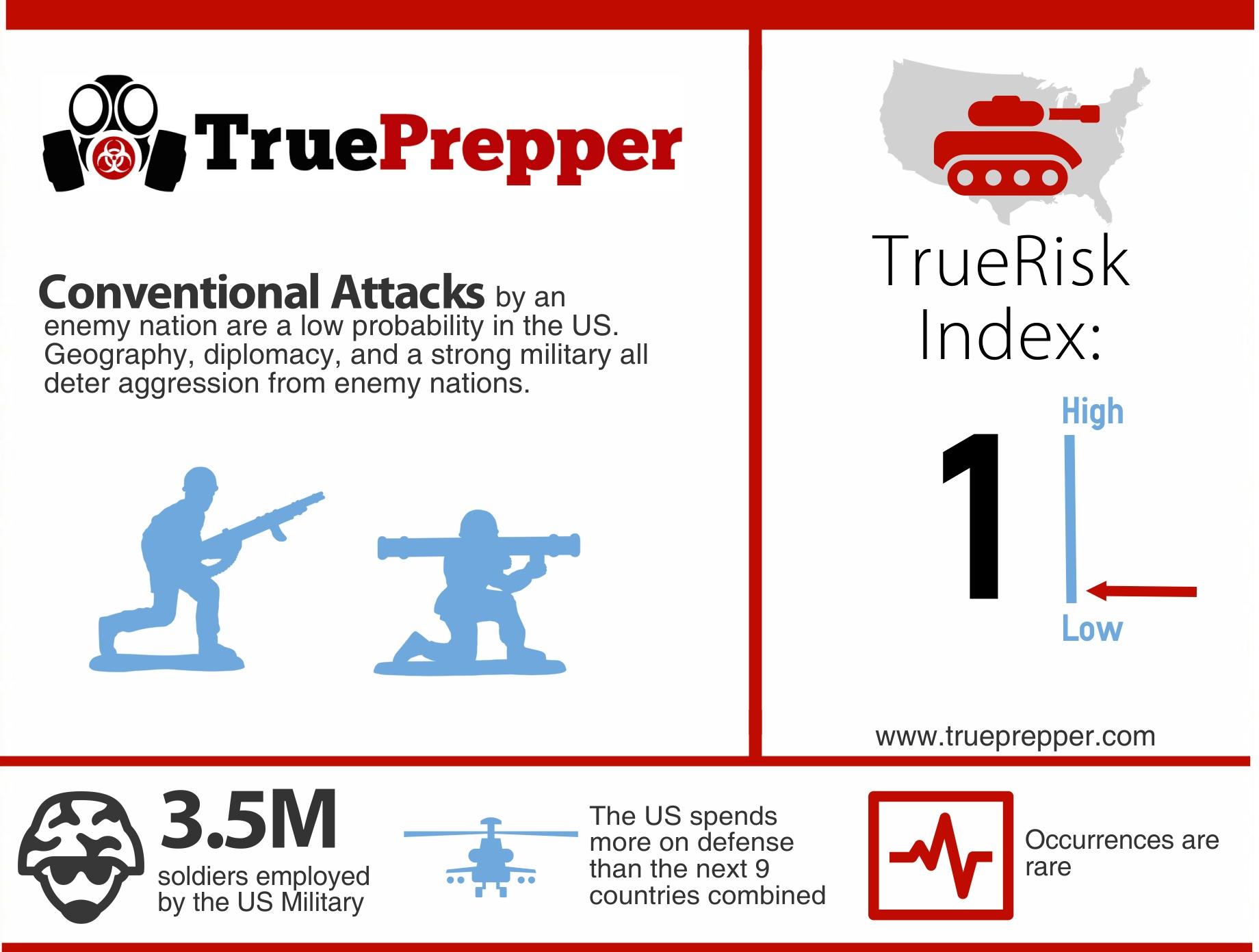 TrueRisk Conventional Attacks