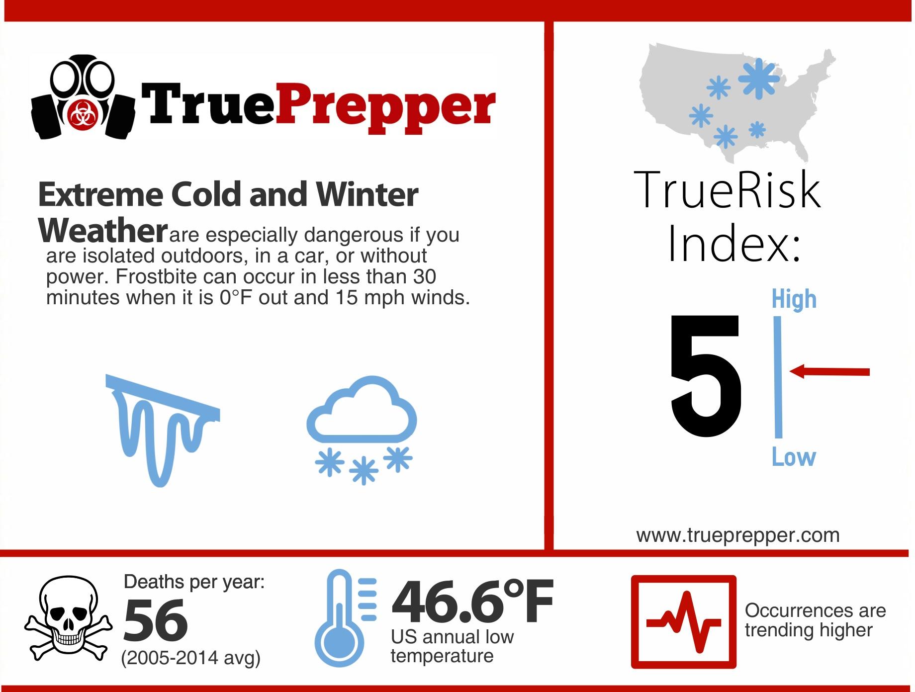 TrueRisk Extreme Cold
