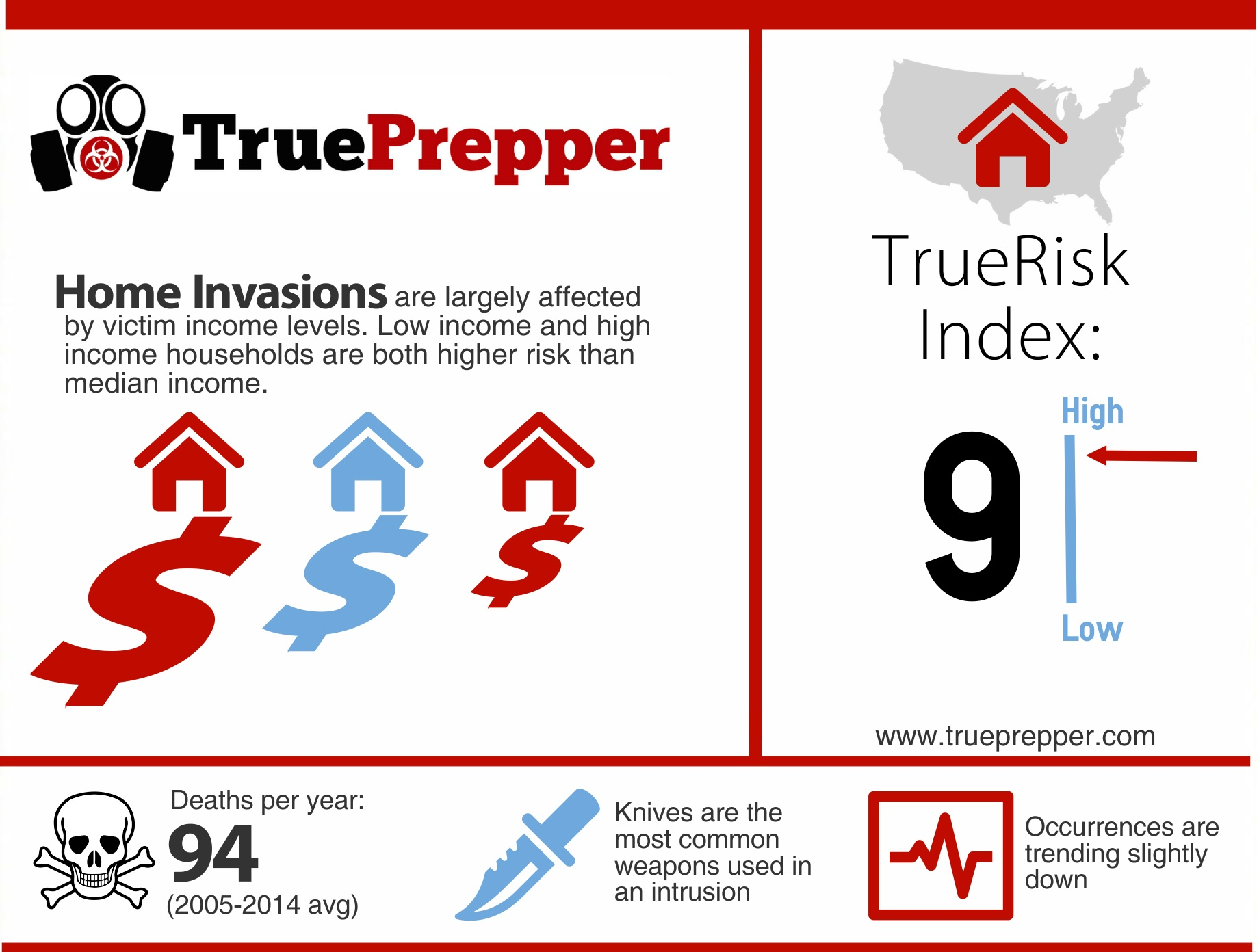 TrueRisk Home Invasions