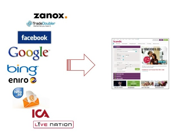 Hur vi förändrade vårt sätt att bedriva digital marknadsföring