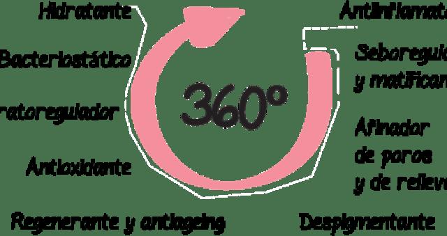 Serum 360º tratamiento intensivo