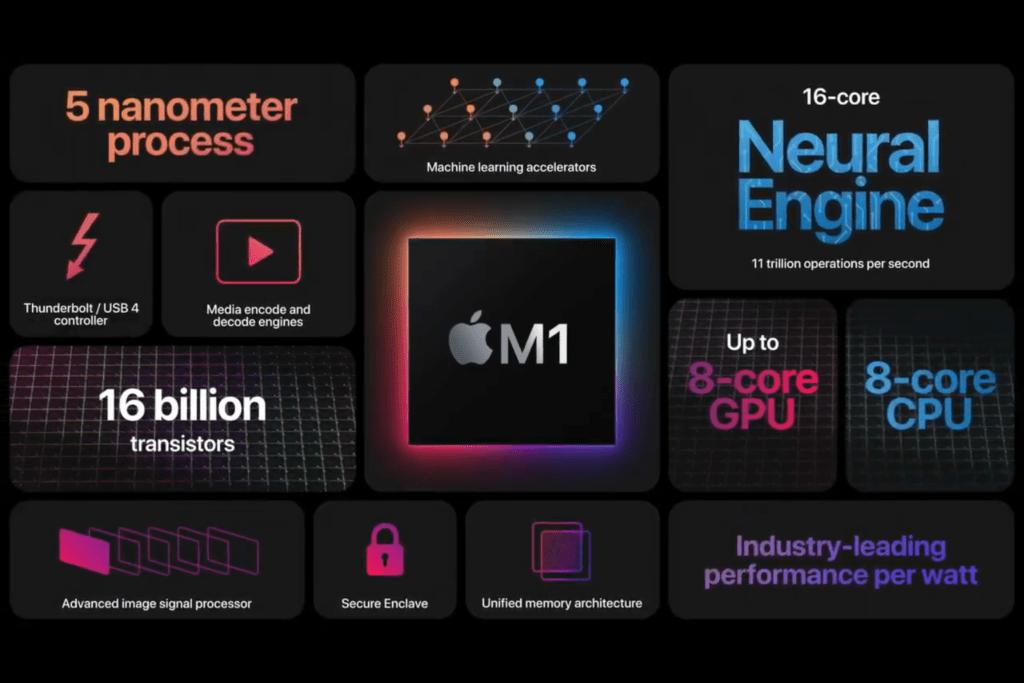 Apple M1 breakdown