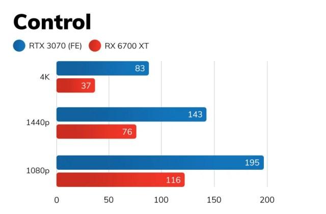 RX 6700 XT vs RTX 3070 – Control
