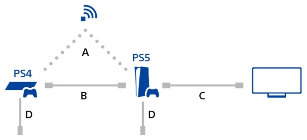 PS5 and PS4 data transfer