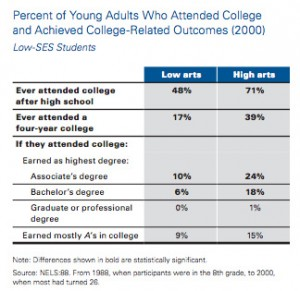 "Figures from the National Endowment for The Arts study ""The Arts and Achievement in At-Risk Youth: Findings From Four Longitudinal Studies"""