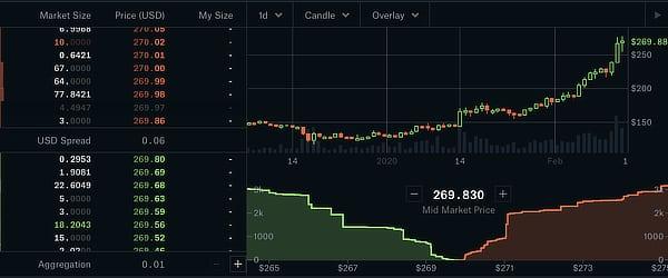 ETH's price on Coinbase, Feb 2020