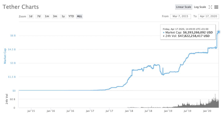 Capitalización de mercado de Tether, abril de 2020