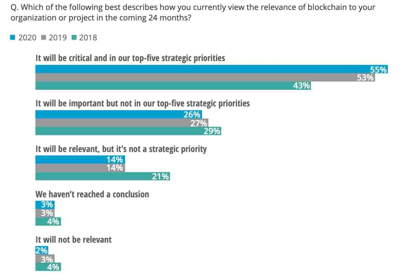 La principal prioridad estratégica de Blockchain, junio de 2020