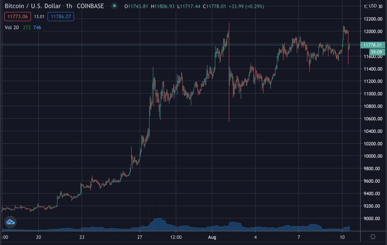 Precio de Bitcoin, agosto de 2020