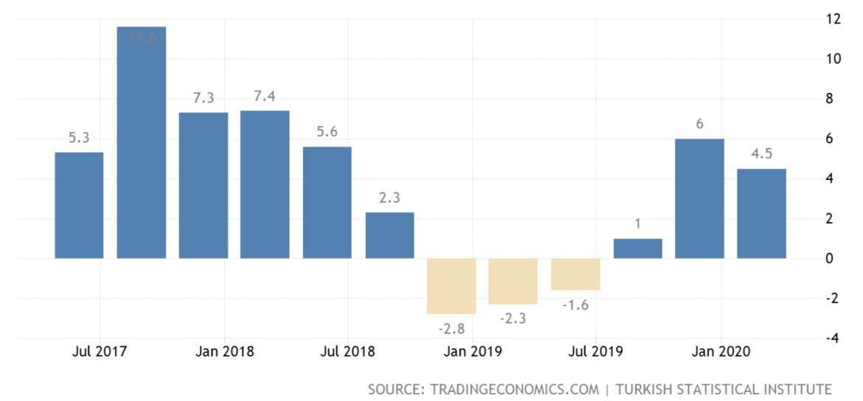 Crecimiento del PIB turco hasta el primer trimestre de 2020