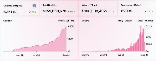 #Uniswap, an #ethereum based #decentralized crypto exchange has handled more in ... 2