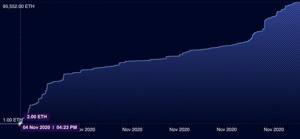 Ethereum 2.0 deposits, Nov 2020