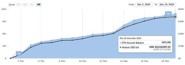 Ethereum 2.0 staking deposits, Nov 2020