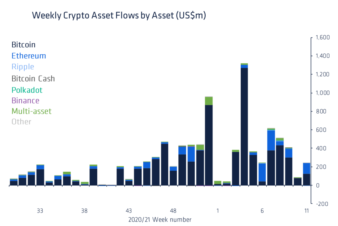 Bitcoin weekly inflows, March 2021