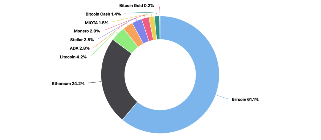Bitcoin crypto holdings in Ukraine, April 2021