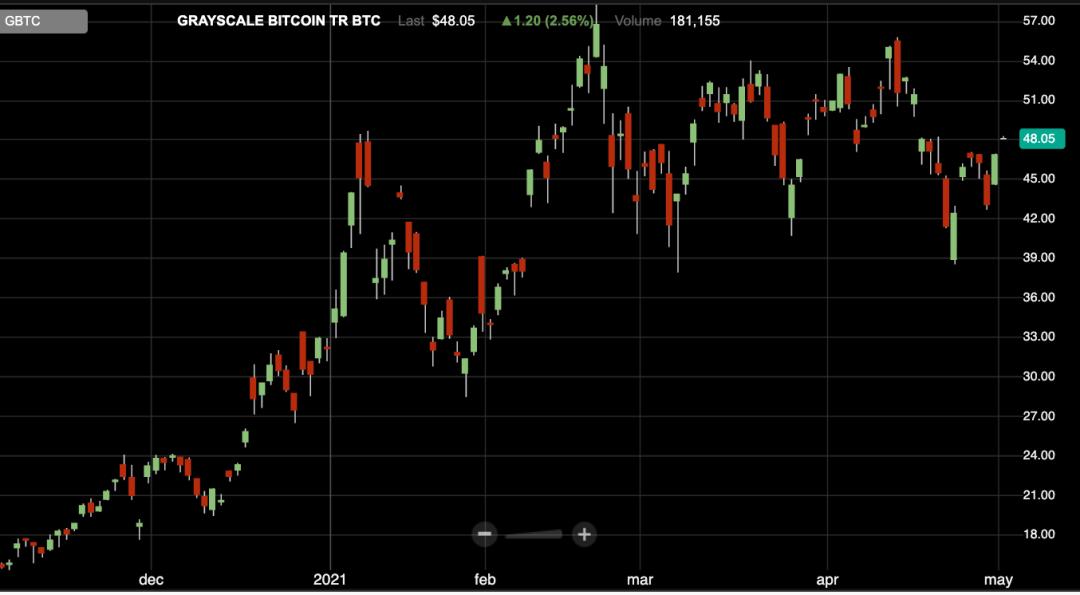 GBTC share price, May 2021
