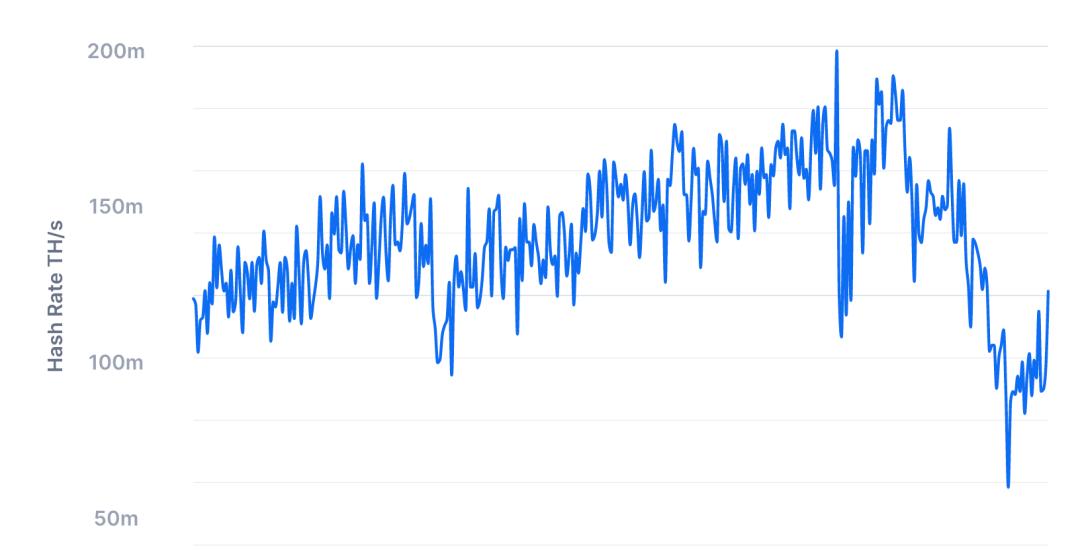 Bitcoin's hashrate, July 2021