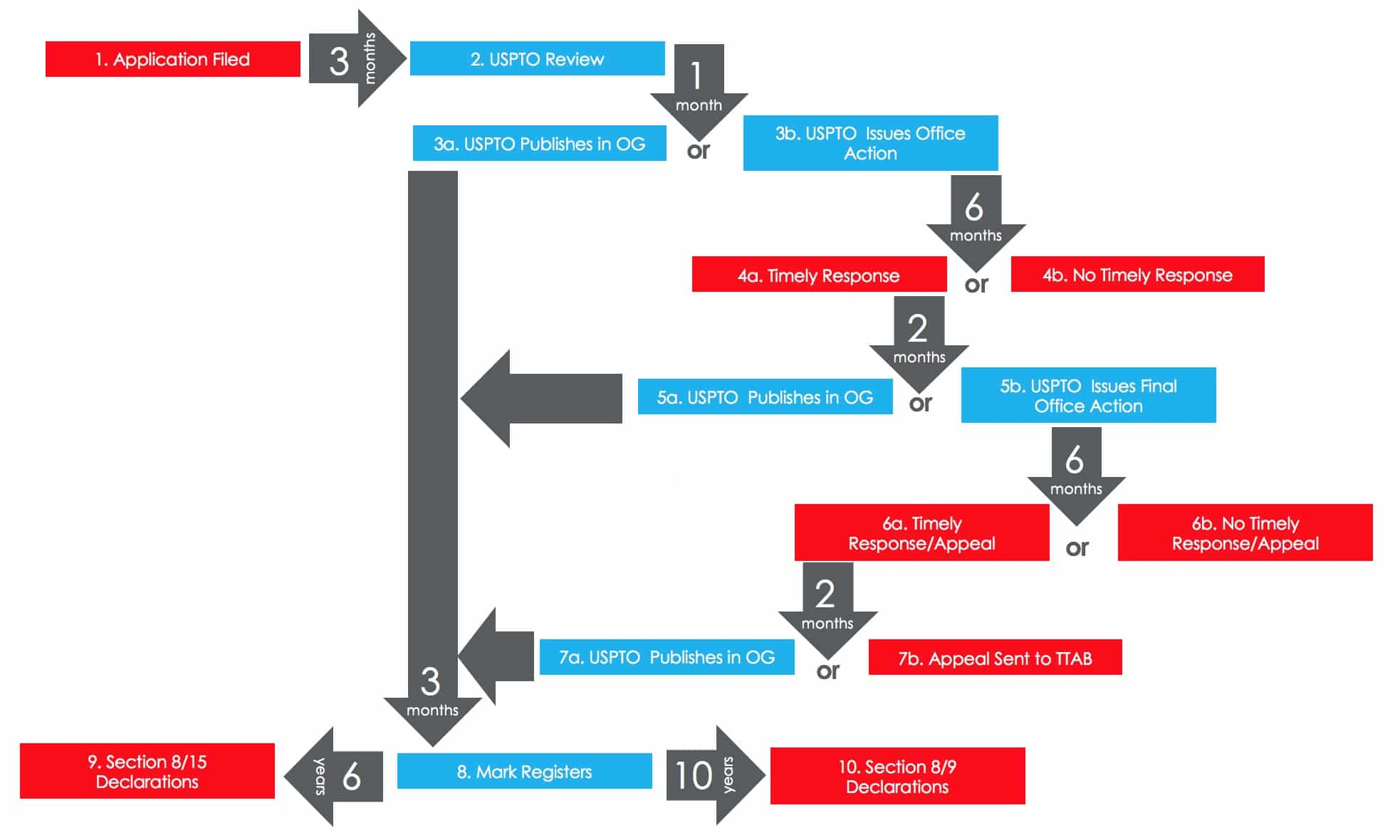 Trademark registration process flowchart