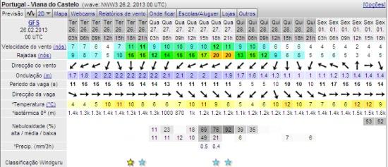 Previsões meteorológicas 1 Março 2013 abertura