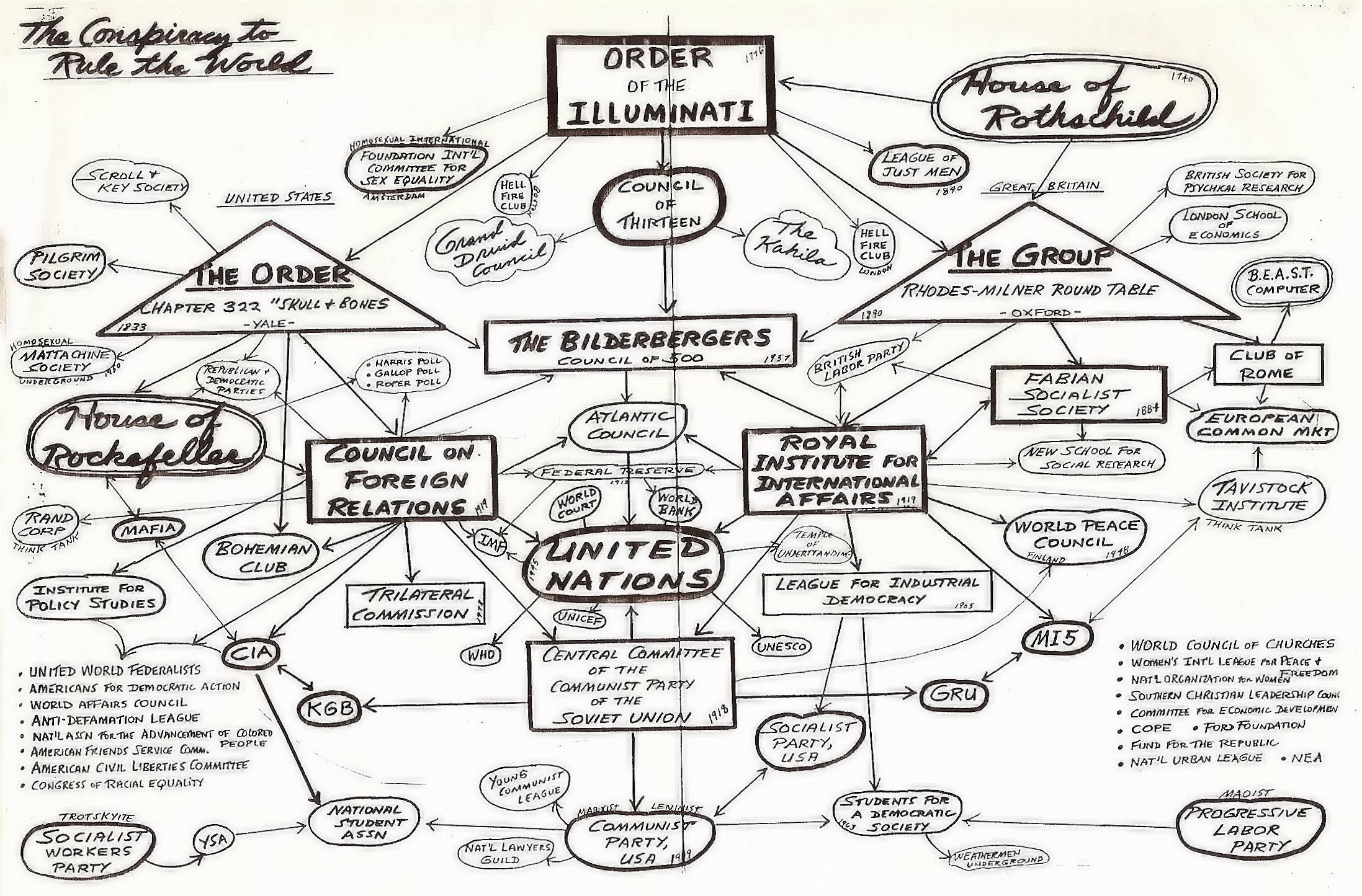 Illuminati Structure Hierarchy