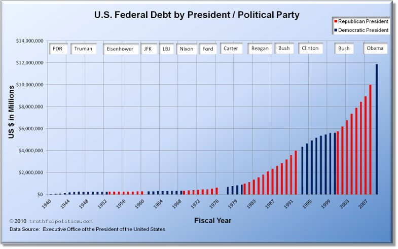 https://i2.wp.com/www.truthfulpolitics.com/images/us-federal-debt-by-president-political-party-2010.jpg