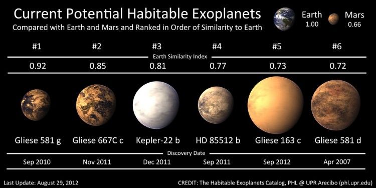 habitable super-earths 2