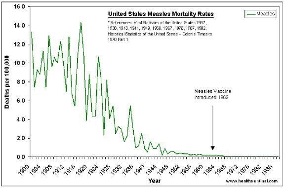 measles-graph