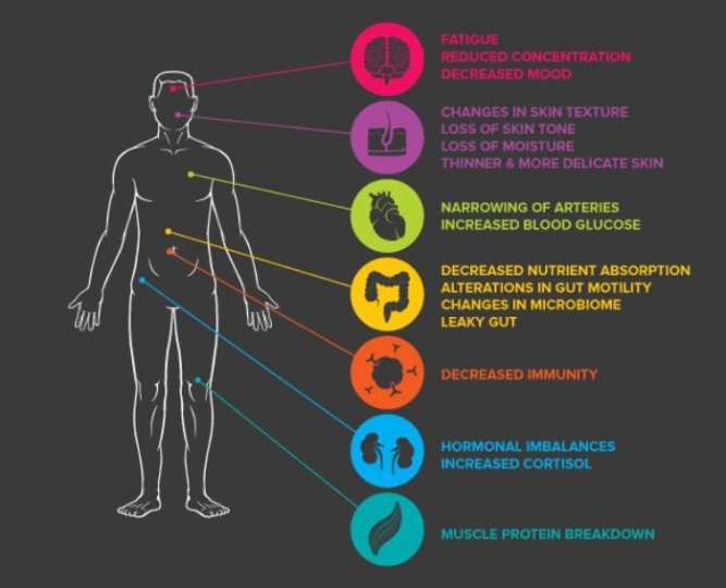 The effects of stress on the body.