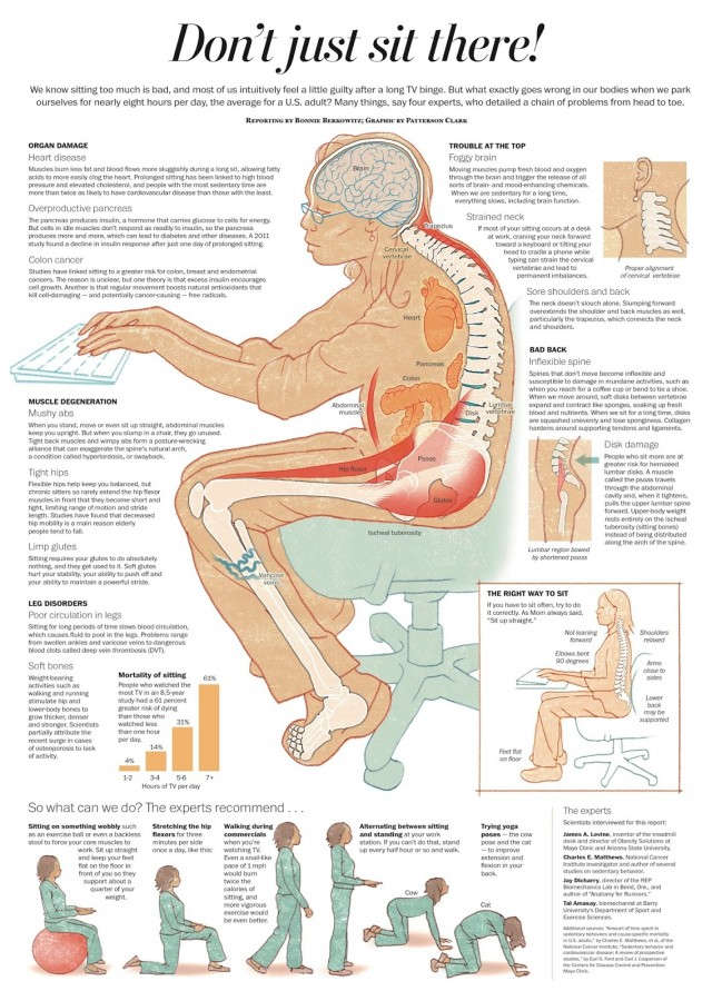 Sitting Does To Your Body