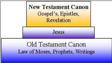 Bilderesultat for new testament canon